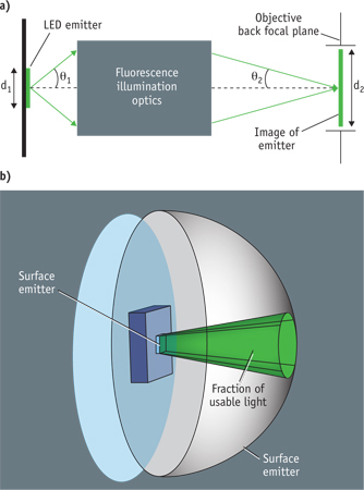 Ability of optical system to create an arbitrary small focus