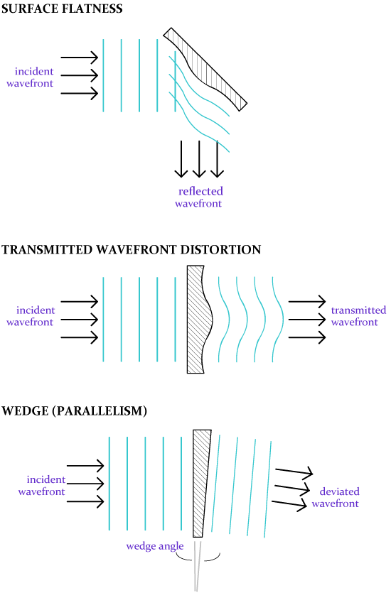 Surface Flatness, Transmitted Wavefront Distortion and Wedge