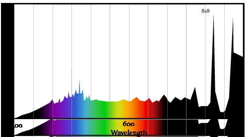 Xenon Lamp Spectrum Spectrum Xenon Arc Lamp