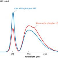 FIG 2. The typical white broad-spectrum LED is actually a blue LED with phosphor coating that allows some of the blue light to be converted and some to pass through unconverted.
