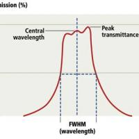FIG 3: While the peak transmission provides the wavelength at which the maximum light is transmitted, the bandwidth is the difference between the half-power wavelengths or full width at half maximum (FWHM).