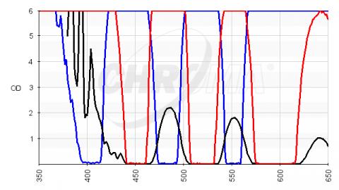 Optical Interference Filter 460DF30 56mm DAPI Blue Ex